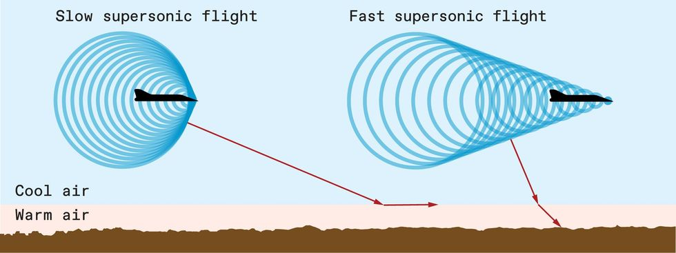 Illustration of hot and cold air for slow and fast supersonic flight during Mach Cutoff.