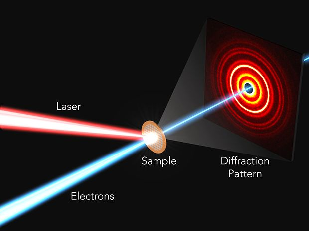 Illustration of the ultrafast electron diffraction (UED) experiment used to capture the rapid atomic response to light in perovskites.