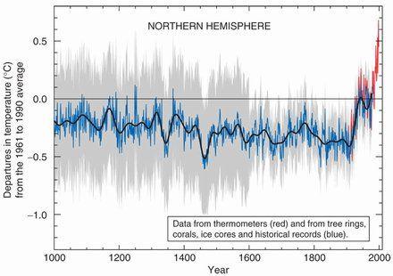Inquiry Clears Climategate Researcher