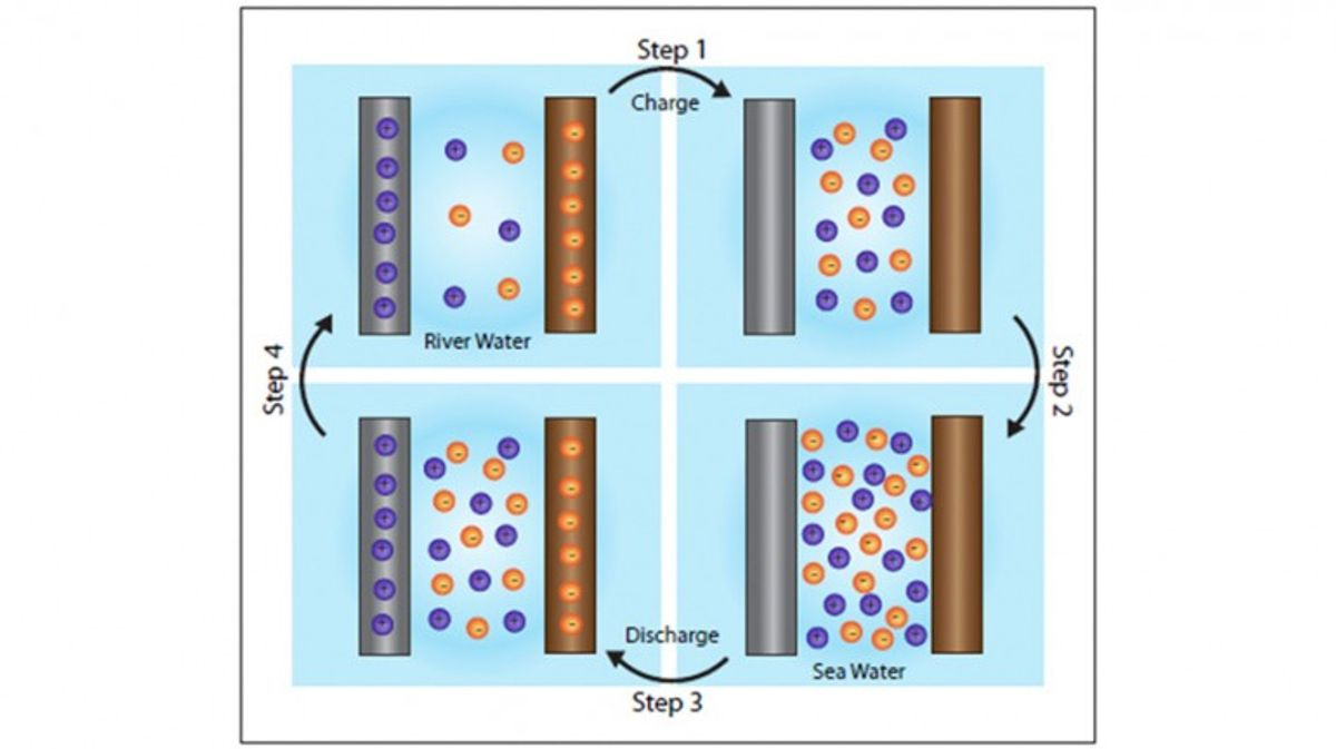 Nanomaterial Boosts Efficiency of Salinity Power Technology