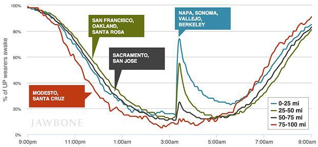 Fitness Trackers Quantify Sunday's Northern California Earthquake