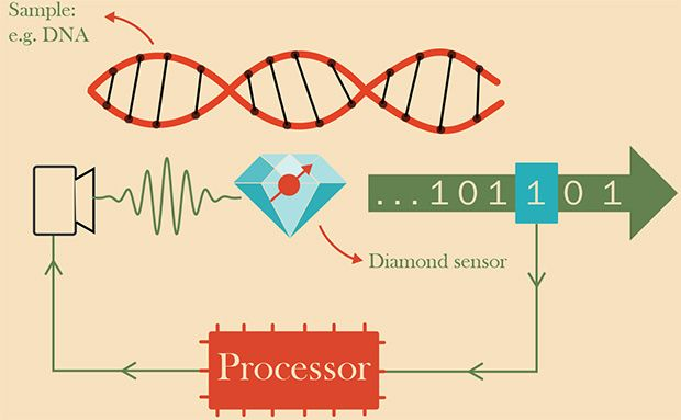 Measuring Tiny Magnetic Fields With an Intelligent Quantum Sensor