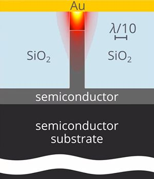 Nanoscale Thermal Interfaces Eliminate Overheating in Future Photonic Circuits