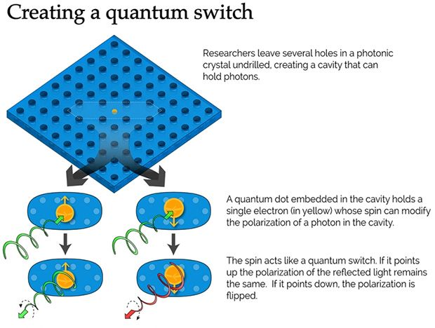 Electronic Qubit Integrated Into Solid-State Switch
