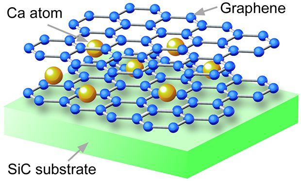 Graphene's Role as a Superconductor Just Got Better