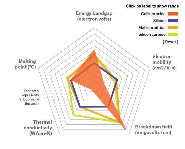 Gallium Oxide: Power Electronics' Cool New Flavor