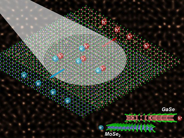 Mismatched 2-D Layers Combine to Create New Optoelectronic Devices