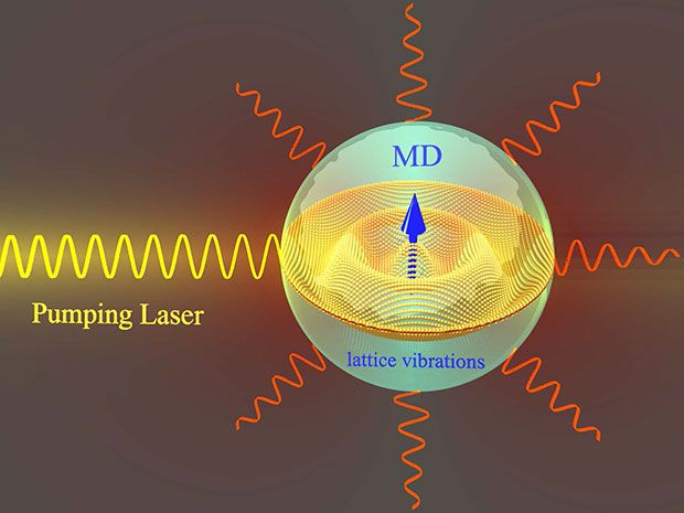 Silicon Nanoparticles Could Be a Boon for Fiber Optic Telecommunications