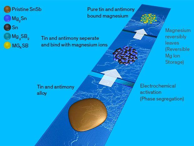 Unusual Alloy Brings Magnesium-ion Batteries Closer