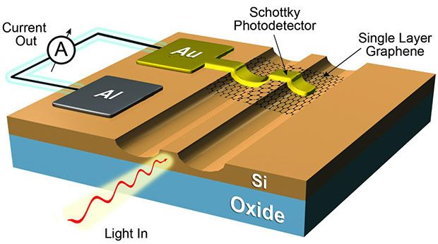Graphene-Silicon Photodetector Could Enable the Internet of Things