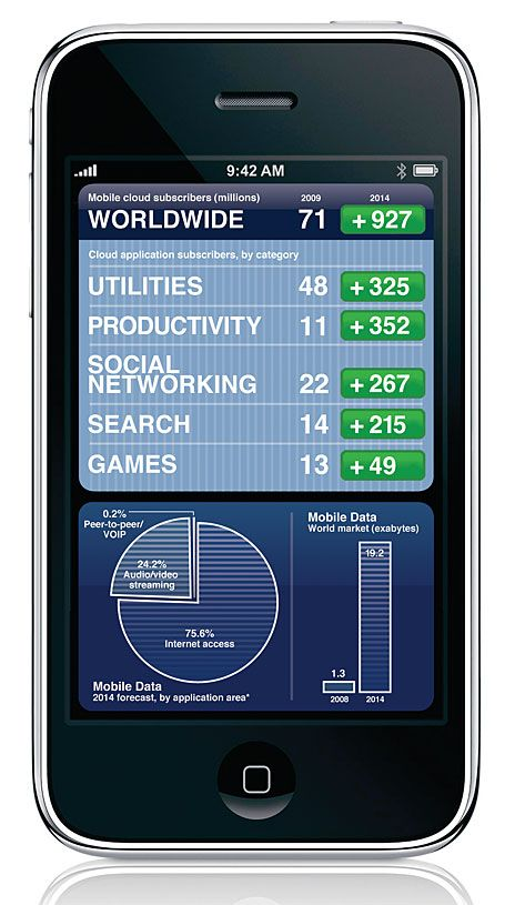 Cloud Computing Drives Mobile Data Growth