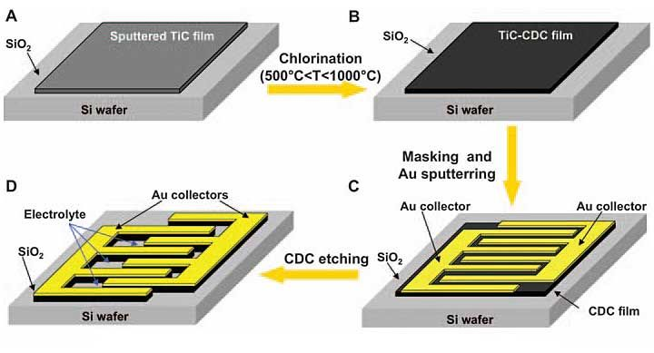 """Better Baking Puts the """"Super"""" in Chip-Scale Supercapacitor"""