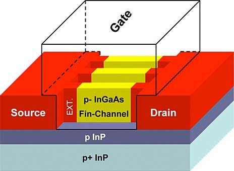 First Gallium-Based FinFETs