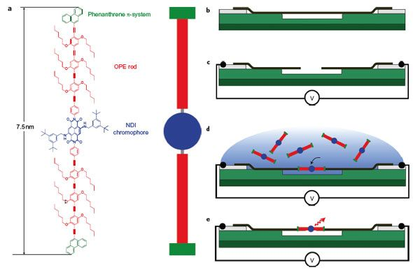 Where Do We Stand with Molecular Electronics?