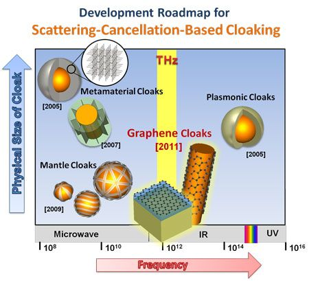 Graphene Enables Invisibility Cloak