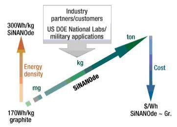 Nanostructured Material Promises to Double Li-ion Battery Capacity