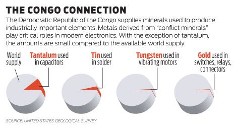 Cracking Down on Conflict Minerals