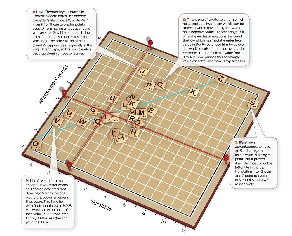 Data Mining Scrabble