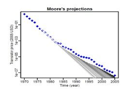 Wright's Law Edges Out Moore's Law in Predicting Technology Development