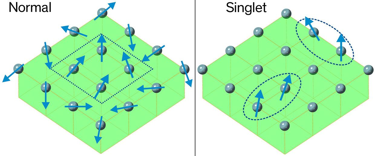 In a normal magnetic material, dense magnetic moments try to align with their neighbors (left). By contrast, in a singlet-based material, unstable magnetic moments pop in and out of existence, and stick to one another in aligned clumps (right).