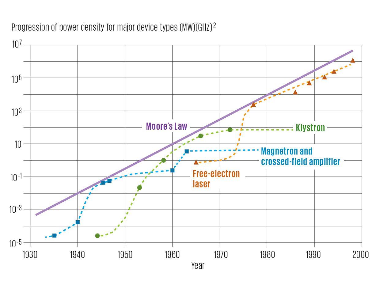 Progression of power density for major device types