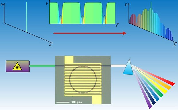 Microresonators: Transmitting 40 Communication Channels with One Laser