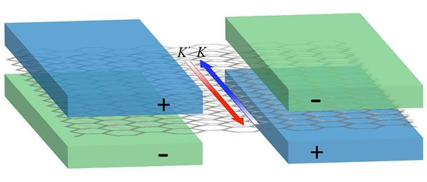 The pair of gates sandwiching a sheet of bilayer graphene create separate electron roadways (red and blue arrows) that dramatically reduce a circuit's power consumption and decrease the amount of heat it generates.